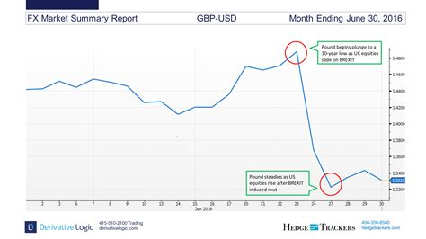 currency converter from gbp to usd usd exchange rate vs gbp