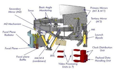 yii module layout problem gaia space telescope team battles stray light problems