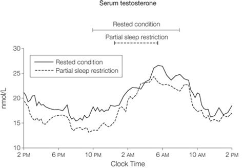 the effect of sleep on testosterone levels sports