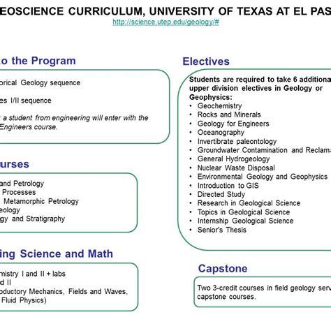 Ut Dallas Mba Salary Statistics by Uta Architecture Degree Plan