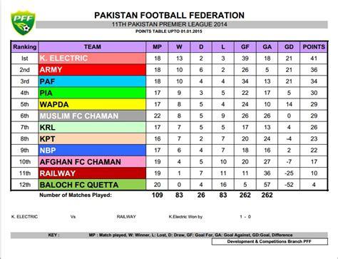 epl table jan 1 2015 pakistan premier league pia end paf s title hopes