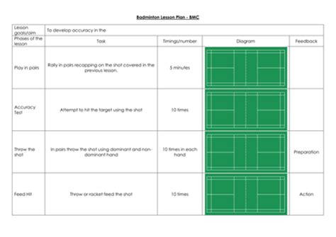 generic lesson plan template badminton lesson plans by andymotch uk teaching