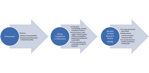 flowchart of research activities post award management research services