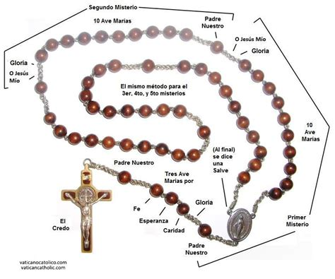 como se reza un rosario para la levantar la cruz 191 c 243 mo rezar el rosario gu 237 a cat 243 lica tradicional imagenes
