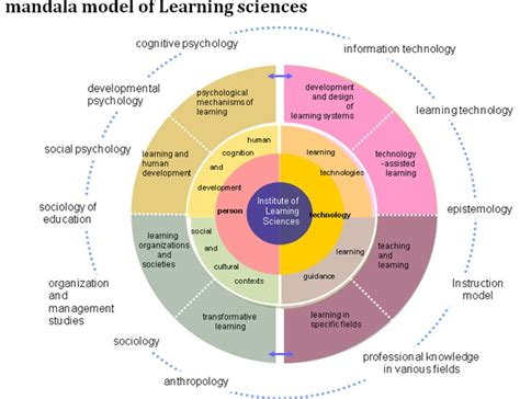 Science Ls by Learning Sciences