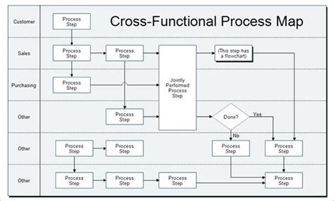 free process mapping template process map template process map free excel us template