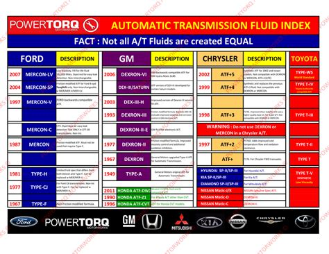 Car Types Of Fluid by Mixing Type F And Dexron Iii Ford Mustang Forum