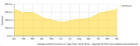 average monthly hours of in bloubergstrand south