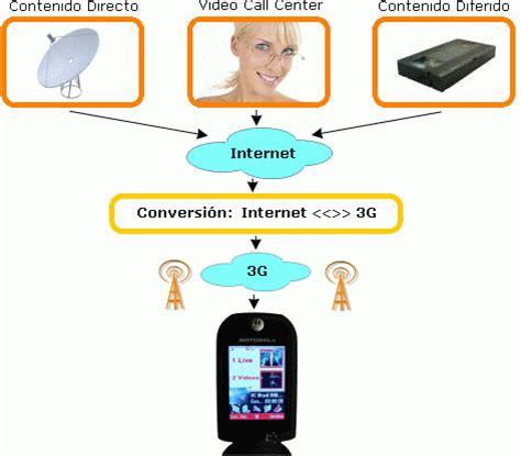 servicios ofrecidos por 3g los medios de comunicacion elementos de un sistema de