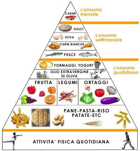 dieta alimentare in il corpo umano gli alimenti a scuola con matilde
