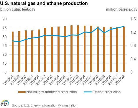 u.s. energy information administration (eia) issuestrends
