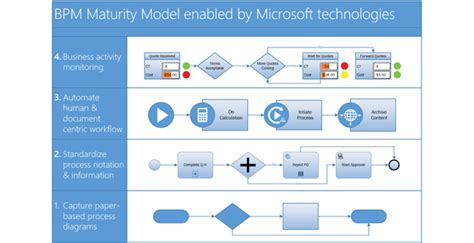 definition of visio team flow chart and diagram maker visio professional