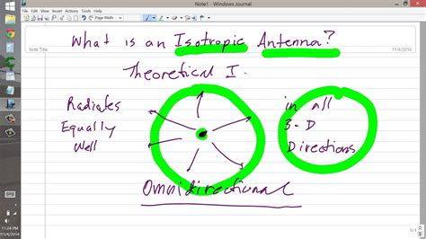 what is an isotropic antenna