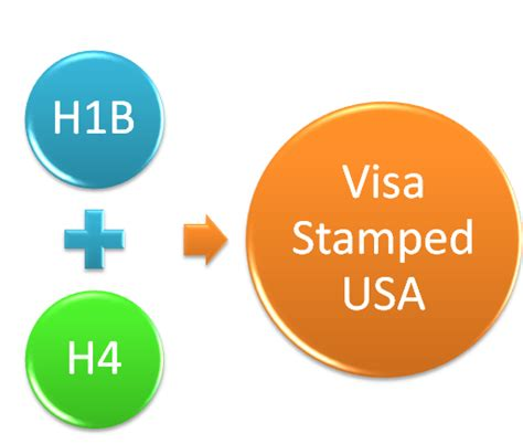 Mba Admission On H4 Visa by Interesting H4 Visa Questions H1b Visa Sting Ofc