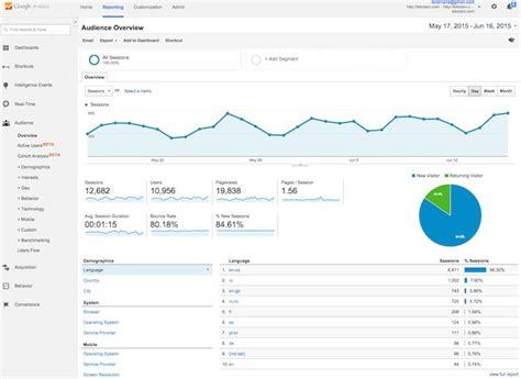 House Layout the absolute beginner s guide to google analytics moz