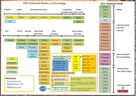 Pdf The Half Has Never Been Told Scripture by Testament Timeline Chart God S Powerful Word