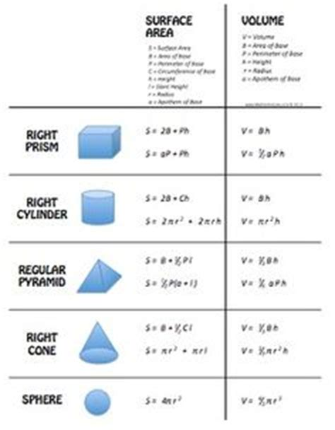 formula sheet geometry | math worksheets | pinterest
