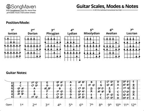 musical notes scale diagram guitar scales pdf pesquisa kitara