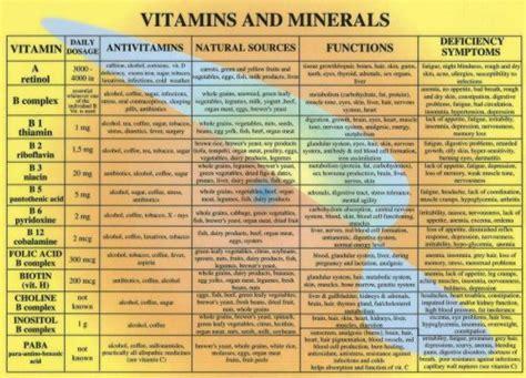 list of minerals foods and vitamins that inhibit 5ar vitamins minerals food sources chart katheryn s kitchen