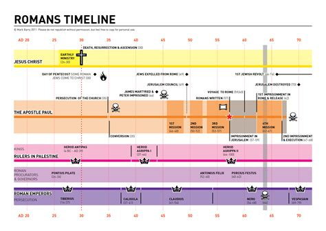 timeline of events in gaza and israel shows sudden rapid romans visual unit page 2