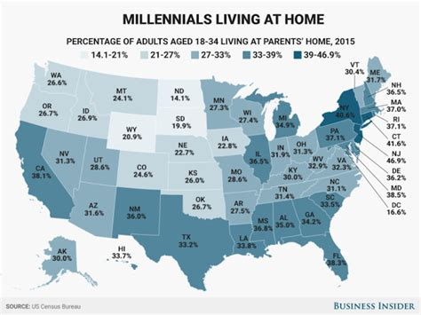 an alarming number of millennials are living at home with