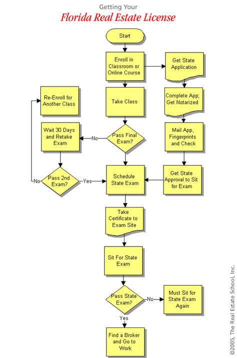flowchart steps step by step flowchart create a flowchart