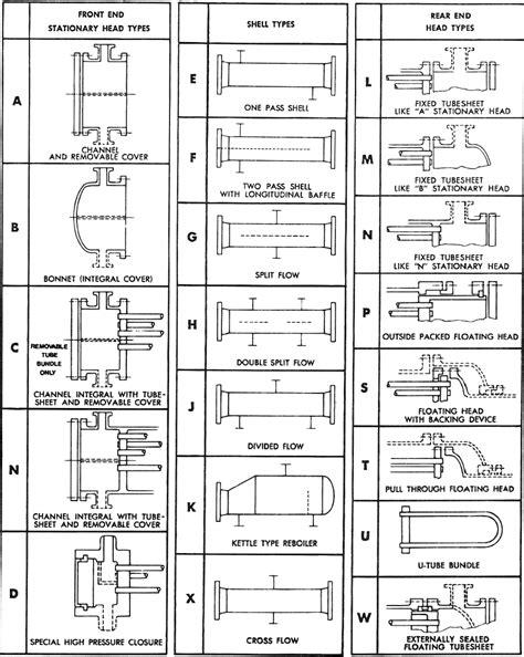 design guidelines for heat exchanger mechanical design of heat exchangers
