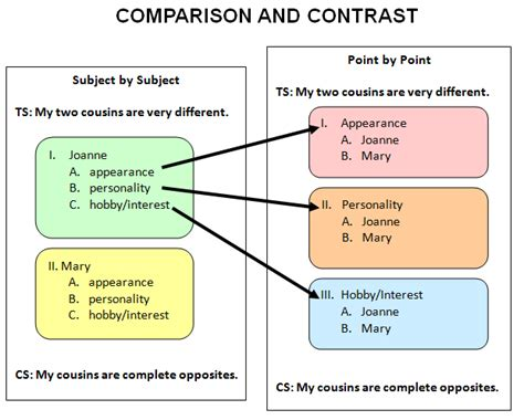 How To Organize A Compare And Contrast Essay by Entertainment Text