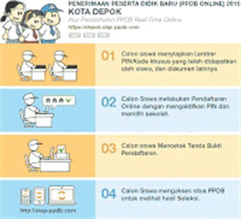 buat npwp online depok alur pendaftaran ppdb online depok 2015 ruang kimia