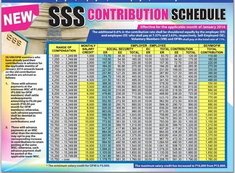 hdmf contribution table hdmf contribution table