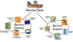 service desk manager itil what does a dba really do in itil terms jobacle