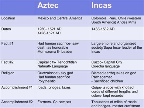 Why Was Calendar Important To Mayan Religion Aztec Vs Inca