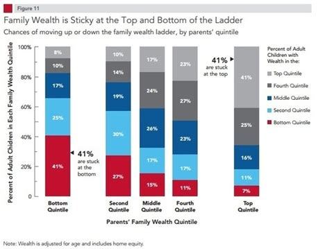 Why The Rich Are Getting Richer if the rich keep getting richer and the poor keep getting