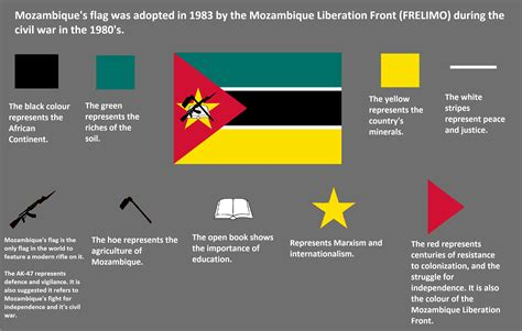 flags of the world meanings all of the meaning flag posts vexillology mozambique enter