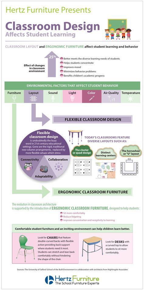 design guidelines for developing class libraries info graphic classroom design effects student learning