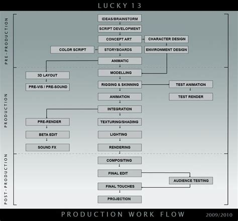 animation production workflow 9 best animation production pipeline s images on