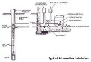waterwellpic2 water well submersible pump installation on wiring sprinkler system