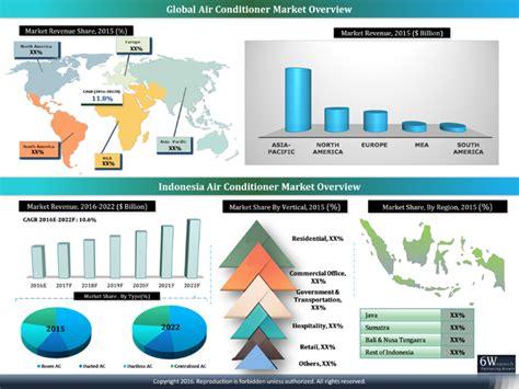 Ac Sharp Indonesia indonesia air conditioner market 2016 2022