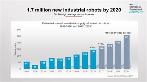 cleaning robot market estimated high sales by 2016 2024 qwtj live ifr forecast 1 7 million new robots to transform the