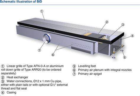 trox induction units floor induction units 28 images induction unit custom enclosures floor induction units