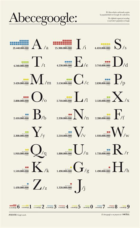 Letters Most Common the most popular letters in the world according to