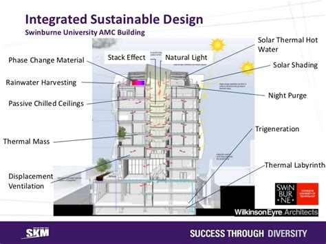 design a sustainable house icwes15 sustainable building design challenge and opportunity pre