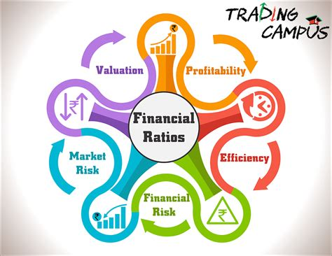 financial ratios analysis financial ratio analysis list of financial ratios