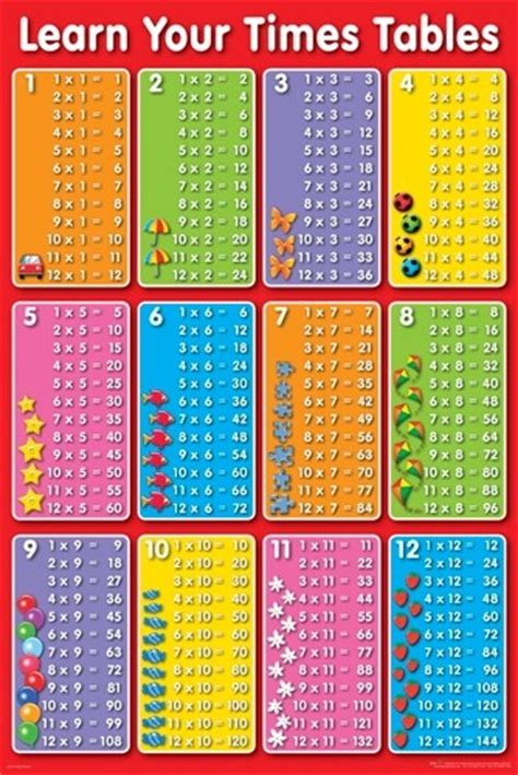Maths Times Tables by Times Tables Poster 61x91cm Multiplication Wall Chart