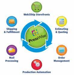 print workflow software smartsoft to demo new presswise print workflow tools at
