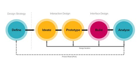 product layout problems zurb the problem with design thinking is that i still