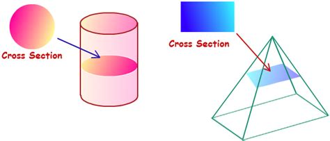 cross section cylinder cross section cross section area mathcaptain com