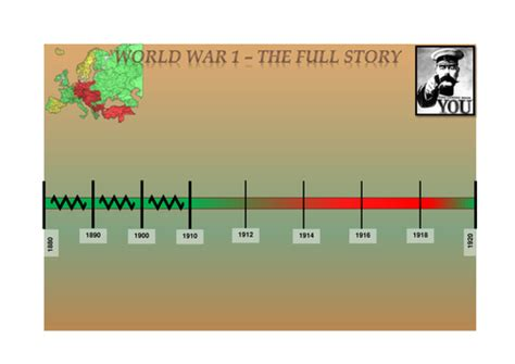 The Lost Battalion Worksheet by World War 1 L2 A Timeline Of Events By The Alsta
