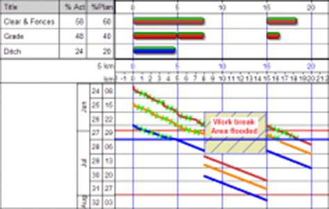 line of balance excel template tilos project controls planning scheduling cost
