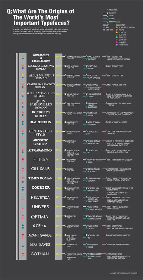 typography facts learn typography 47 awesome infographics for web designers